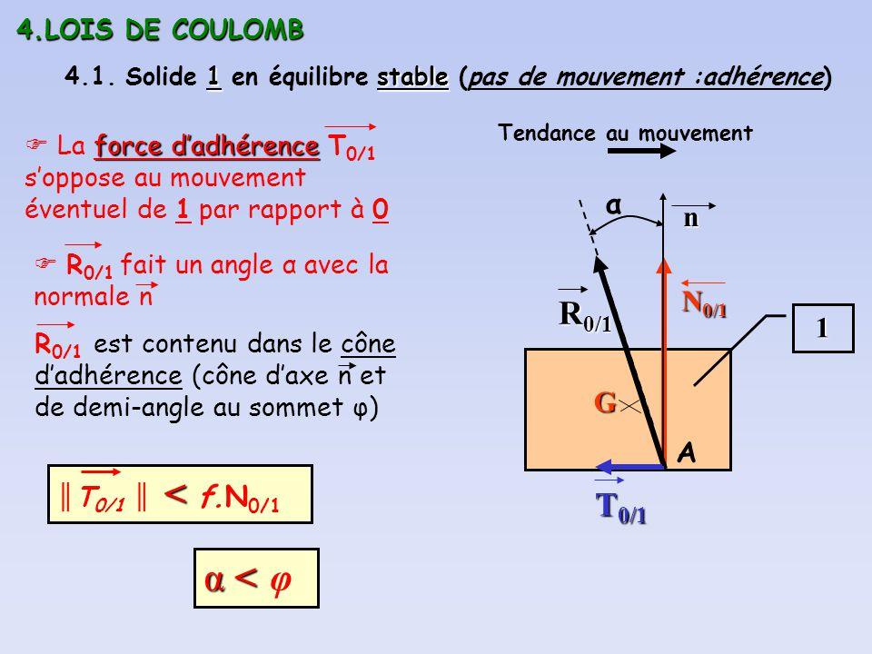 α < φ R0/1 T0/1 α n N0/1 1 G A 4.LOIS DE COULOMB