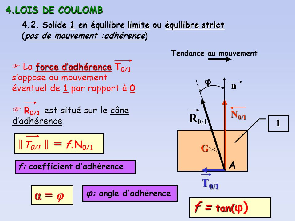 4.LOIS DE COULOMB 4.2. Solide 1 en équilibre limite ou équilibre strict (pas de mouvement :adhérence)