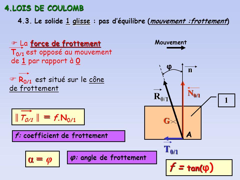 4.LOIS DE COULOMB 4.3. Le solide 1 glisse : pas d'équilibre (mouvement :frottement)