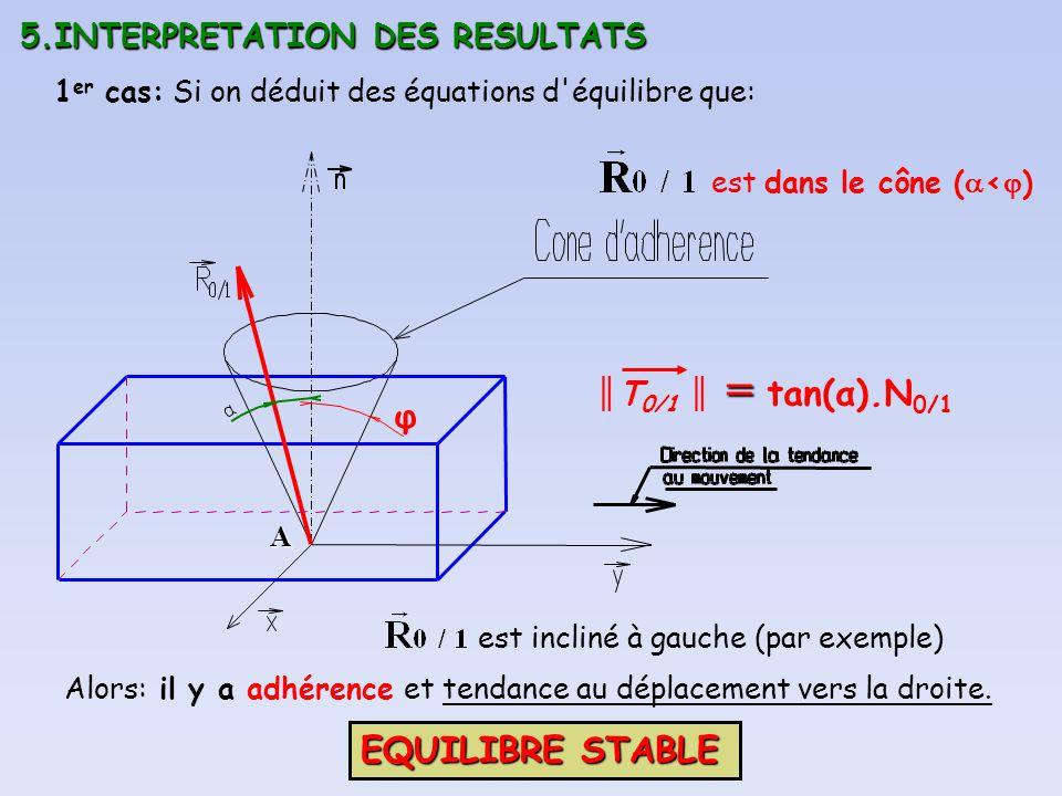 φ EQUILIBRE STABLE 5.INTERPRETATION DES RESULTATS