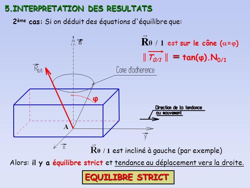φ EQUILIBRE STRICT 5.INTERPRETATION DES RESULTATS