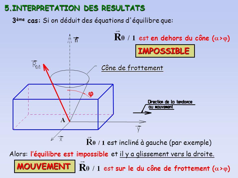 IMPOSSIBLE φ MOUVEMENT 5.INTERPRETATION DES RESULTATS