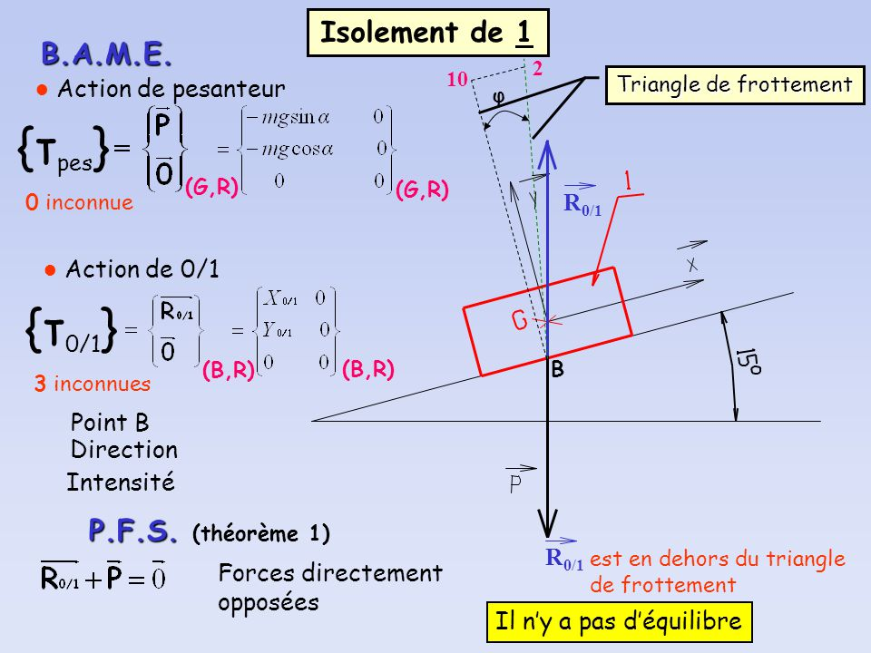 Triangle de frottement