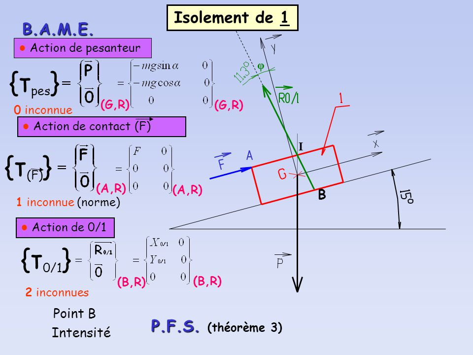 {τpes} {τ(F)} {τ0/1} Isolement de 1 B.A.M.E. P.F.S. (théorème 3) B
