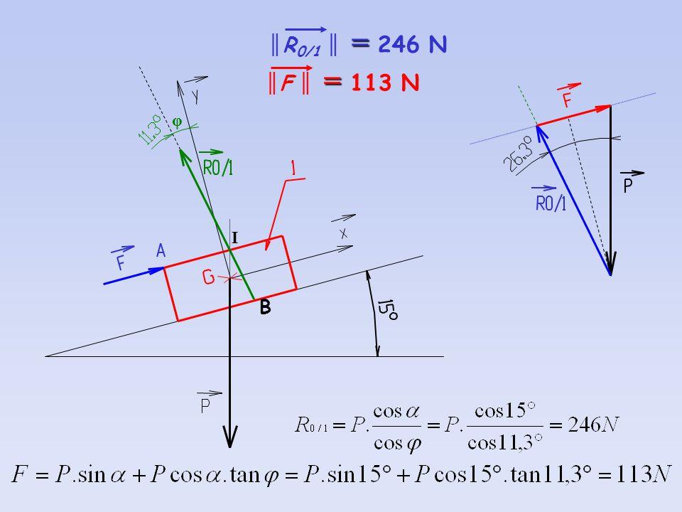 ║R0/1 ║ = 246 N ║F ║ = 113 N φ I B