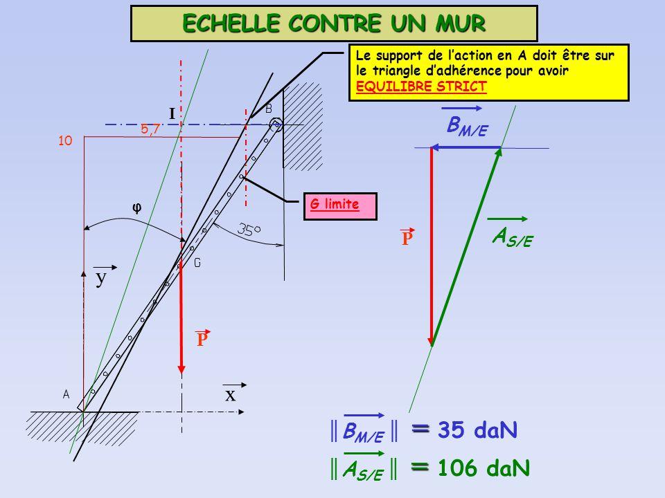 ECHELLE CONTRE UN MUR y x BM/E AS/E ║BM/E ║ = 35 daN ║AS/E ║ = 106 daN