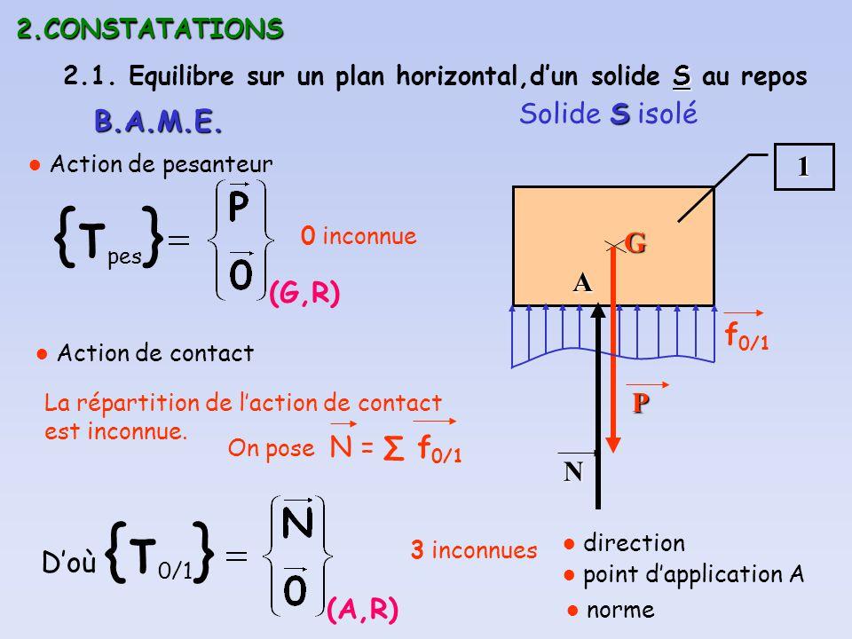 {τpes} Solide S isolé B.A.M.E. 1 G A (G,R) f0/1 P N D'où {τ0/1} (A,R)