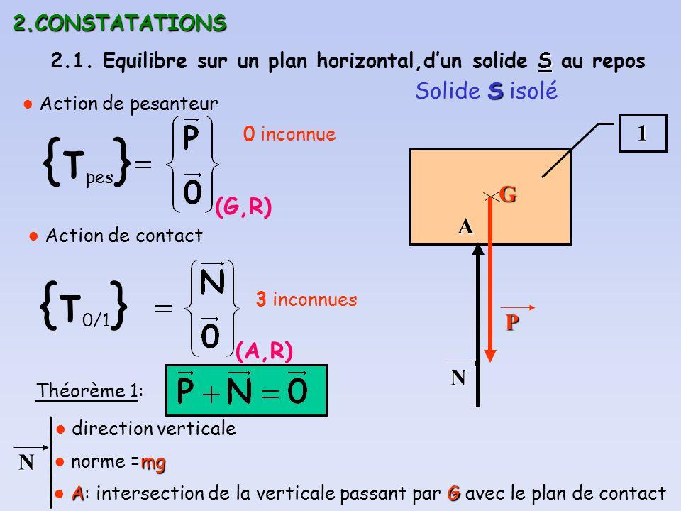 {τpes} Solide S isolé 1 G (G,R) A {τ0/1} P (A,R) N N 2.CONSTATATIONS