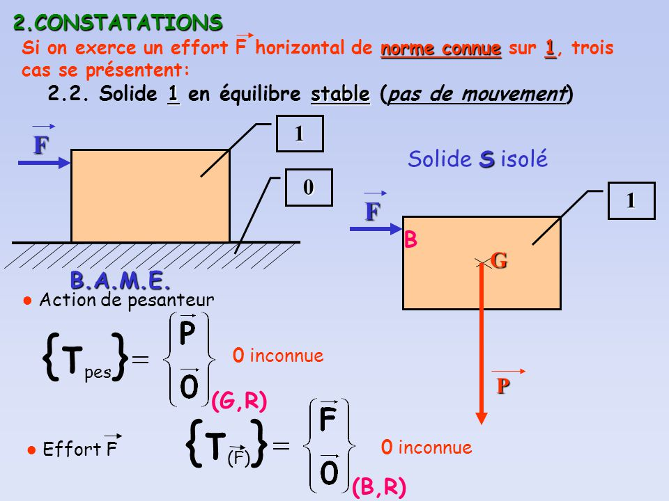 {τpes} {τ(F)} F F 1 Solide S isolé 1 B G B.A.M.E. P (G,R) (B,R)