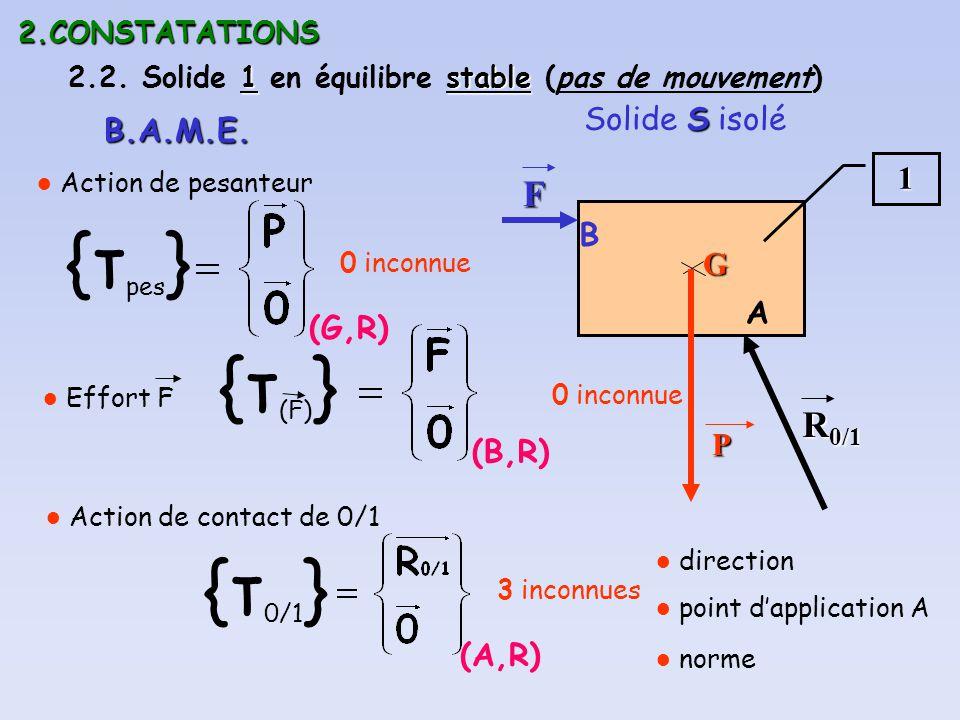{τpes} {τ(F)} {τ0/1} F R0/1 Solide S isolé B.A.M.E. 1 B G A (G,R) P