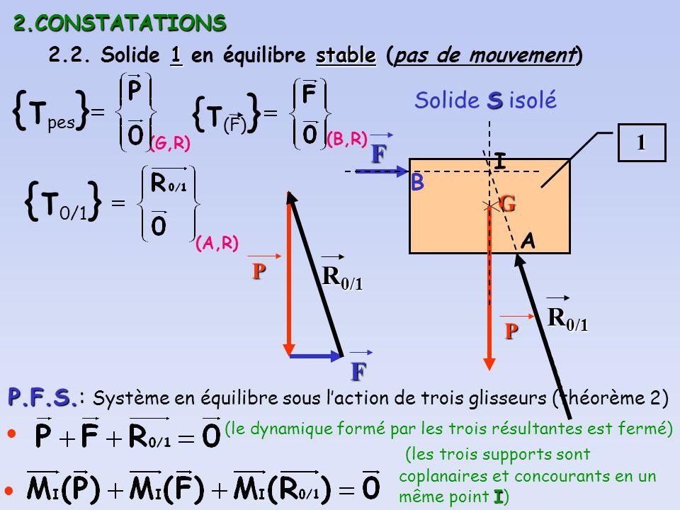 {τpes} {τ0/1} {τ(F)} F R0/1 R0/1 F Solide S isolé 1 I B G A P P
