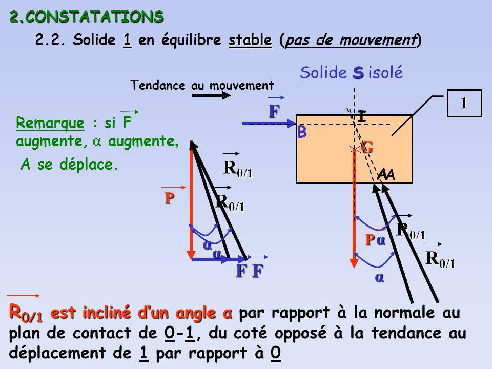 2.CONSTATATIONS 2.2. Solide 1 en équilibre stable (pas de mouvement) Solide S isolé. 1. Tendance au mouvement.