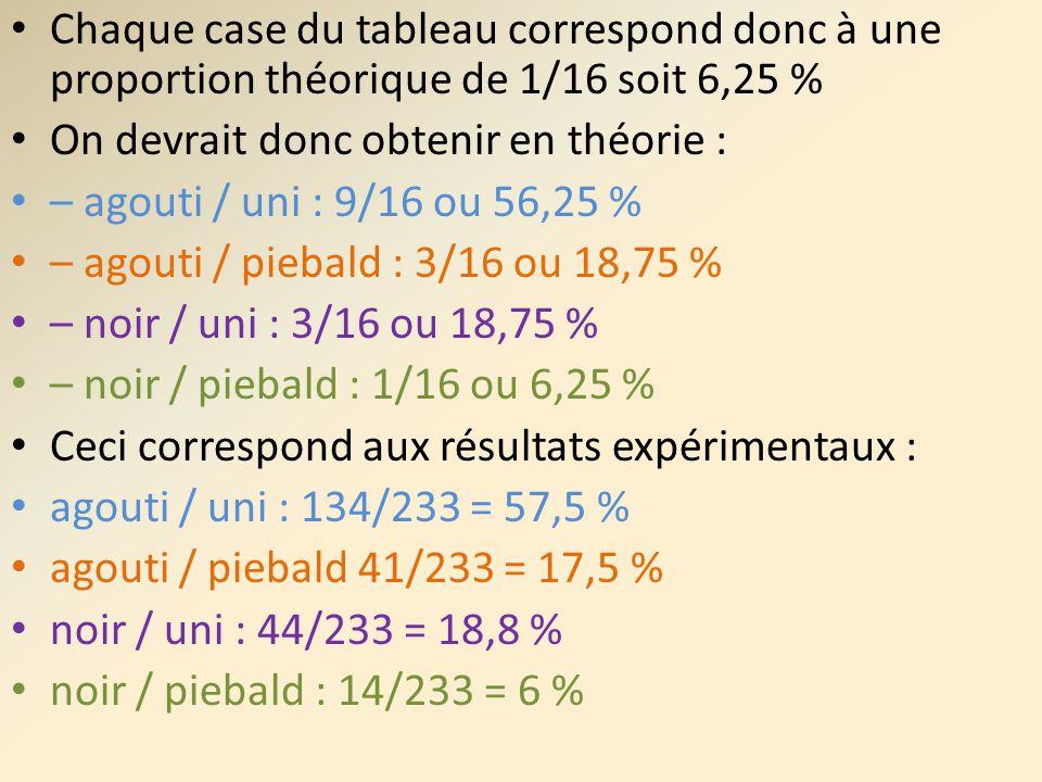 Chaque case du tableau correspond donc à une proportion théorique de 1/16 soit 6,25 %