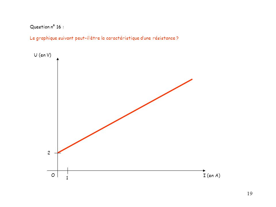Question n° 16 : Le graphique suivant peut-il être la caractéristique d'une résistance U (en V) 2.
