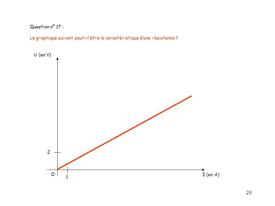 Question n° 17 : Le graphique suivant peut-il être la caractéristique d'une résistance U (en V) 2.