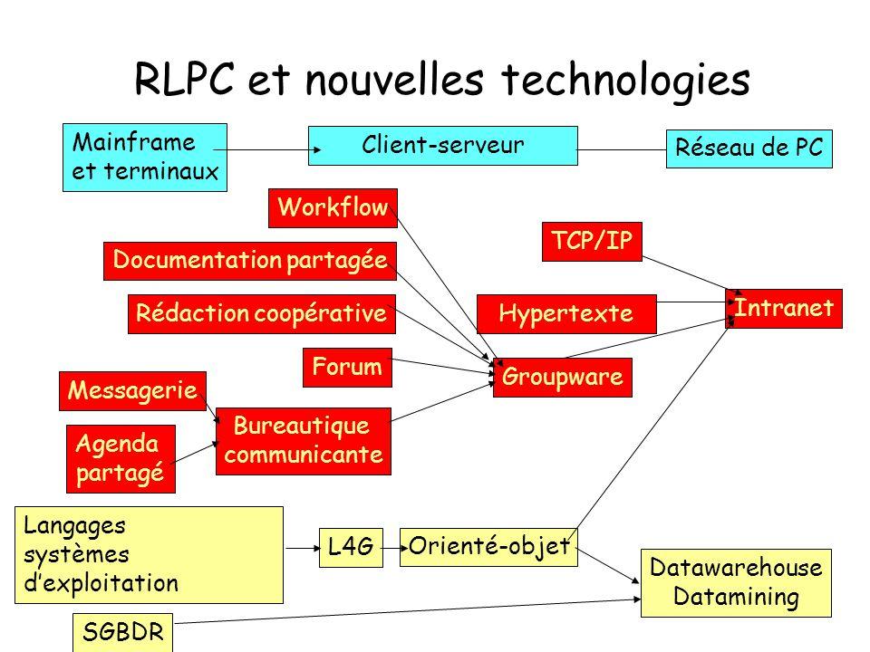 RLPC et nouvelles technologies