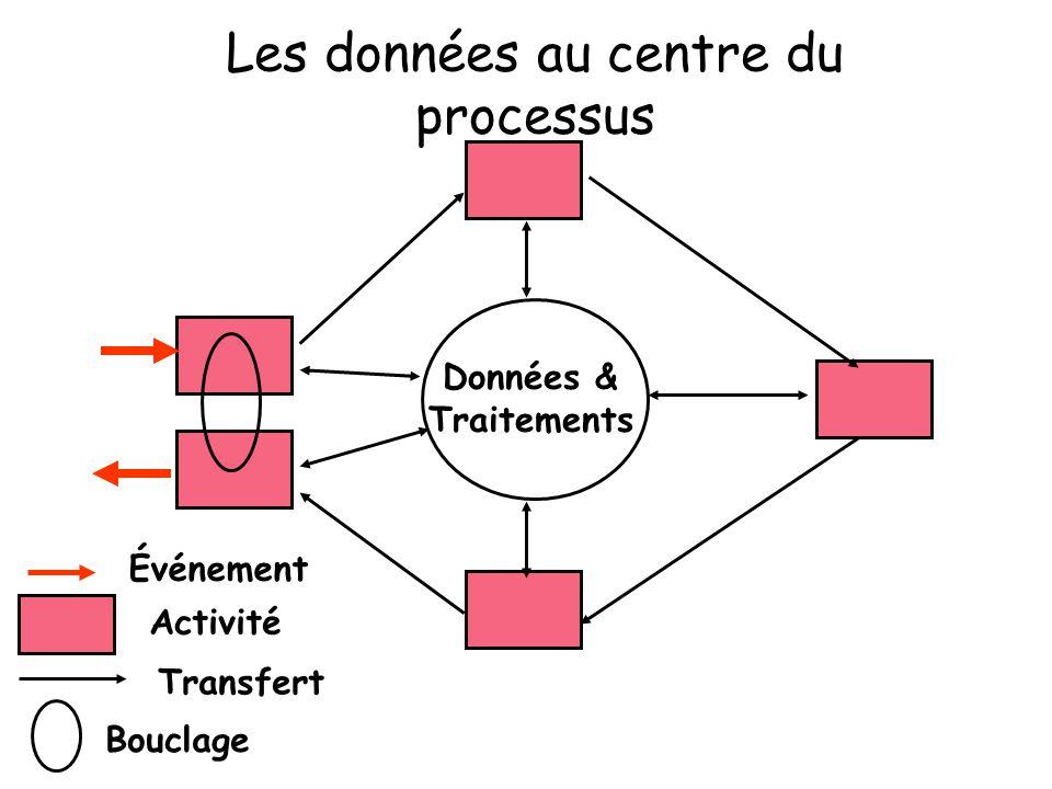 Les données au centre du processus