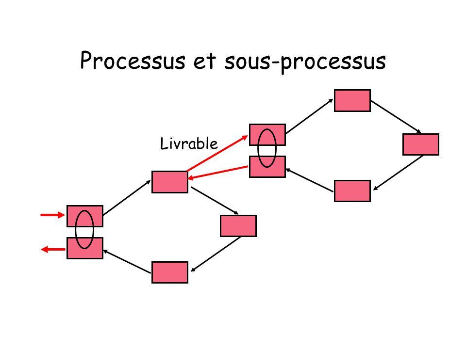 Processus et sous-processus