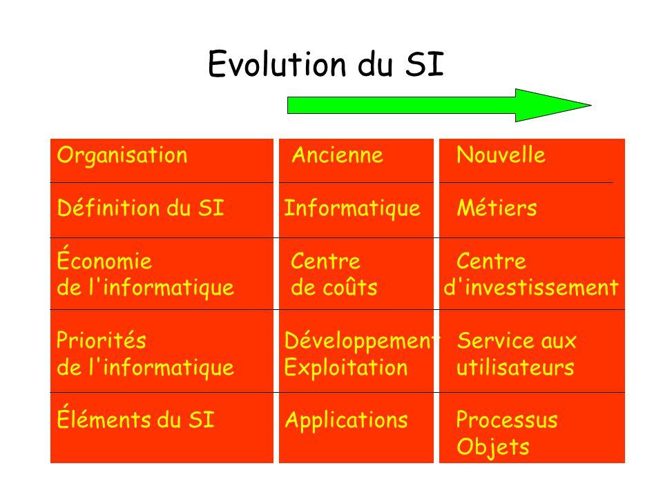 Evolution du SI Organisation Ancienne Nouvelle