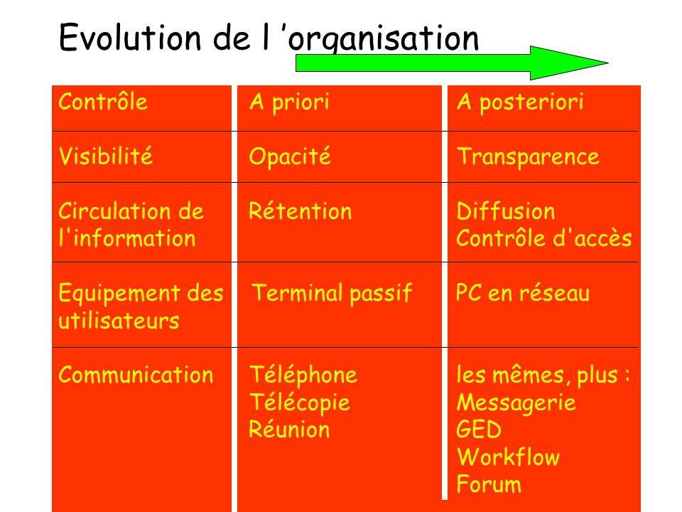 Evolution de l 'organisation