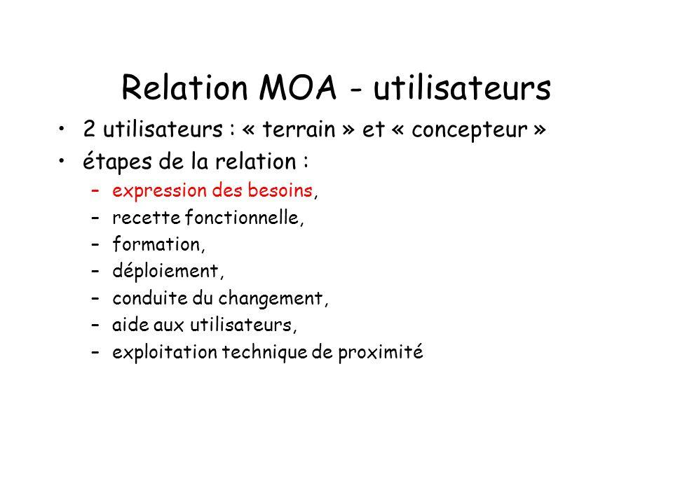 Relation MOA - utilisateurs