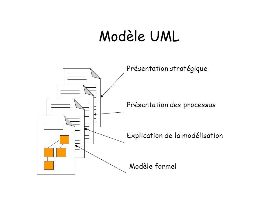 Modèle UML Présentation stratégique Présentation des processus