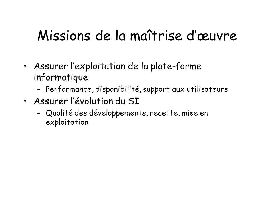 Missions de la maîtrise d'œuvre