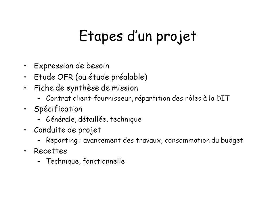 Etapes d'un projet Expression de besoin Etude OFR (ou étude préalable)