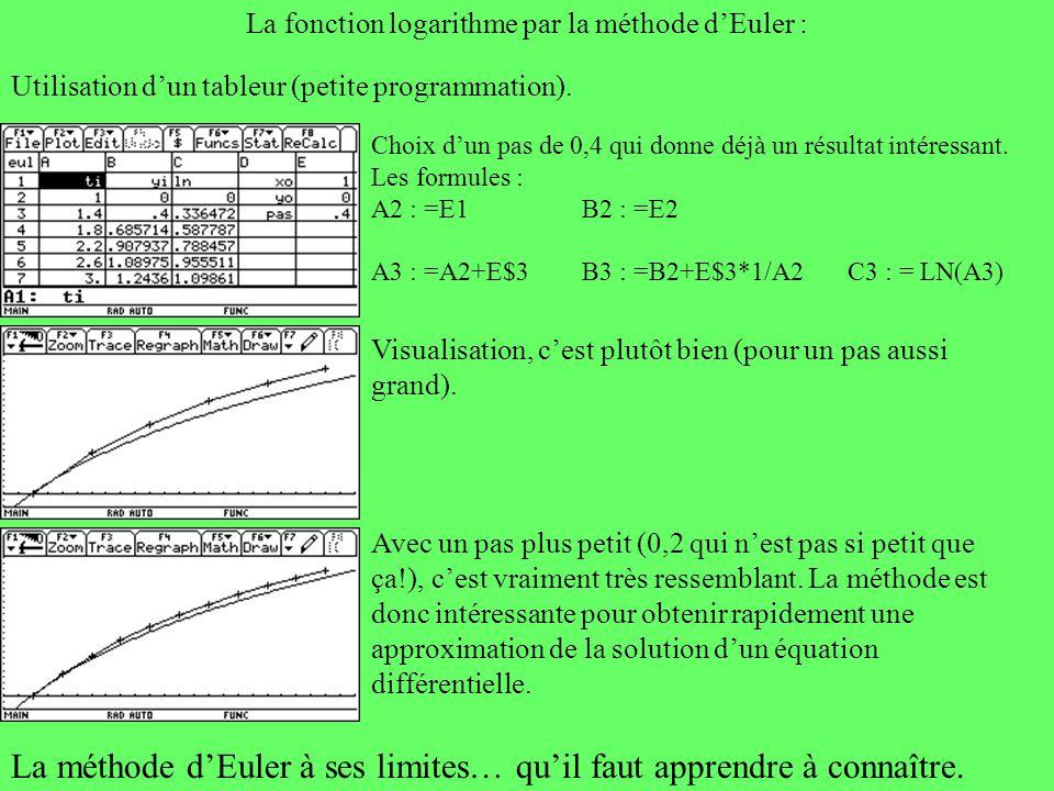 La fonction logarithme par la méthode d'Euler :