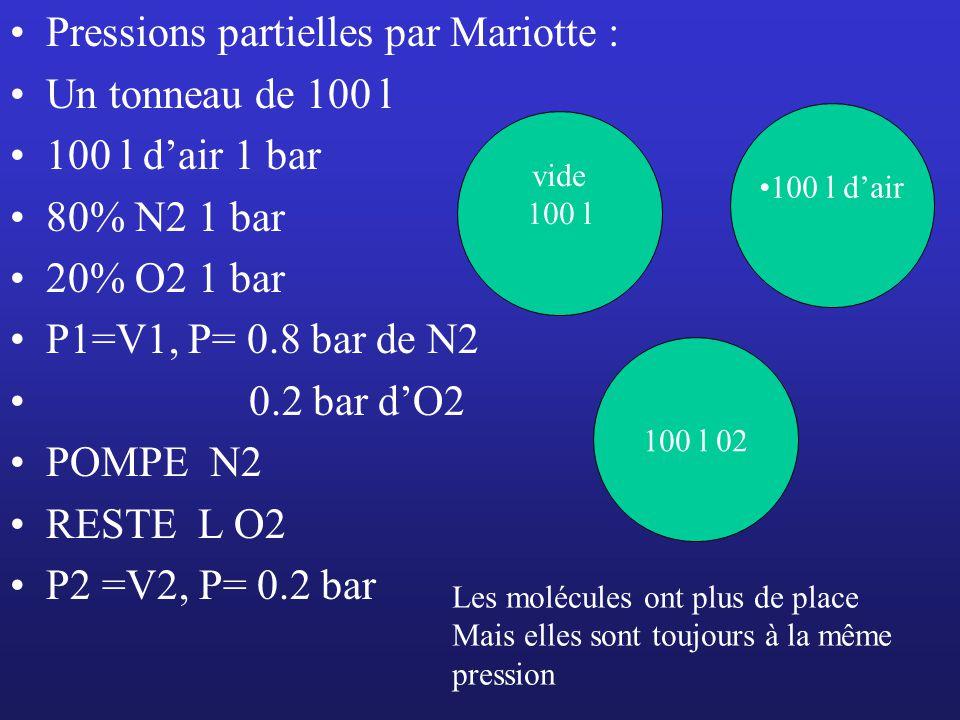Pressions partielles par Mariotte : Un tonneau de 100 l