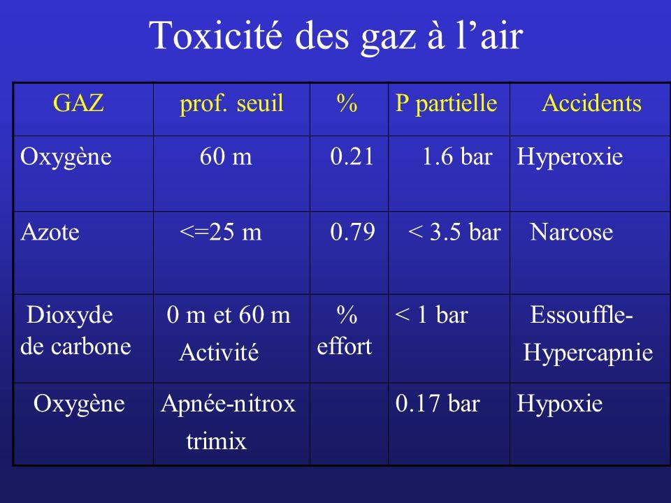 Toxicité des gaz à l'air