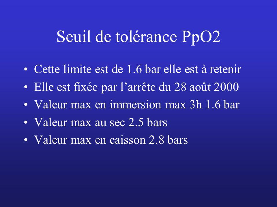 Seuil de tolérance PpO2 Cette limite est de 1.6 bar elle est à retenir