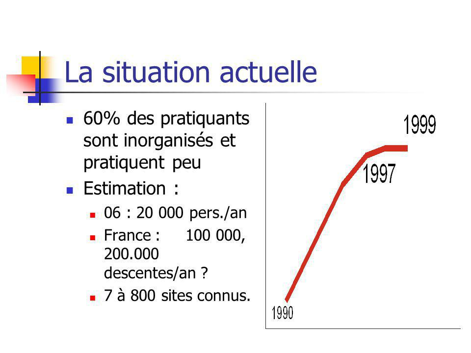 La situation actuelle 60% des pratiquants sont inorganisés et pratiquent peu. Estimation : 06 : 20 000 pers./an.