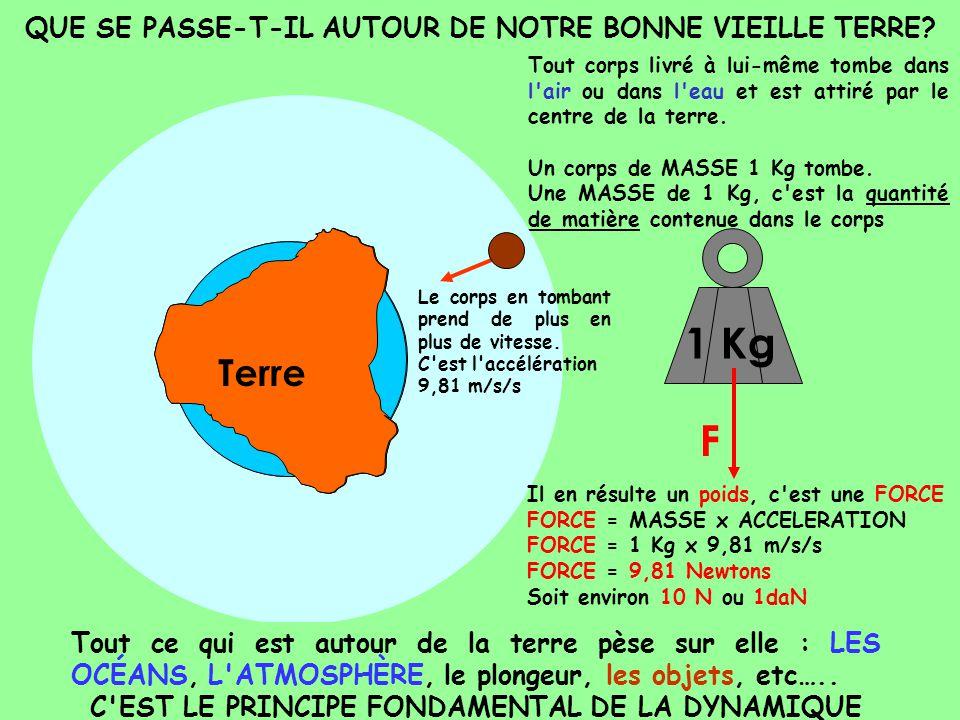 QUE SE PASSE-T-IL AUTOUR DE NOTRE BONNE VIEILLE TERRE