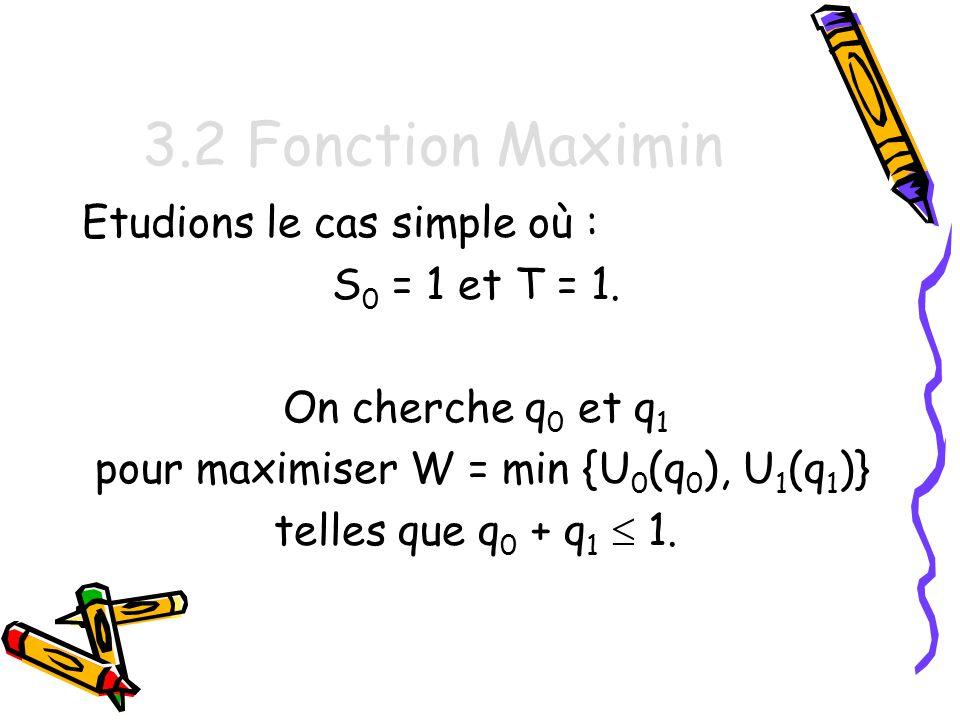 pour maximiser W = min {U0(q0), U1(q1)}