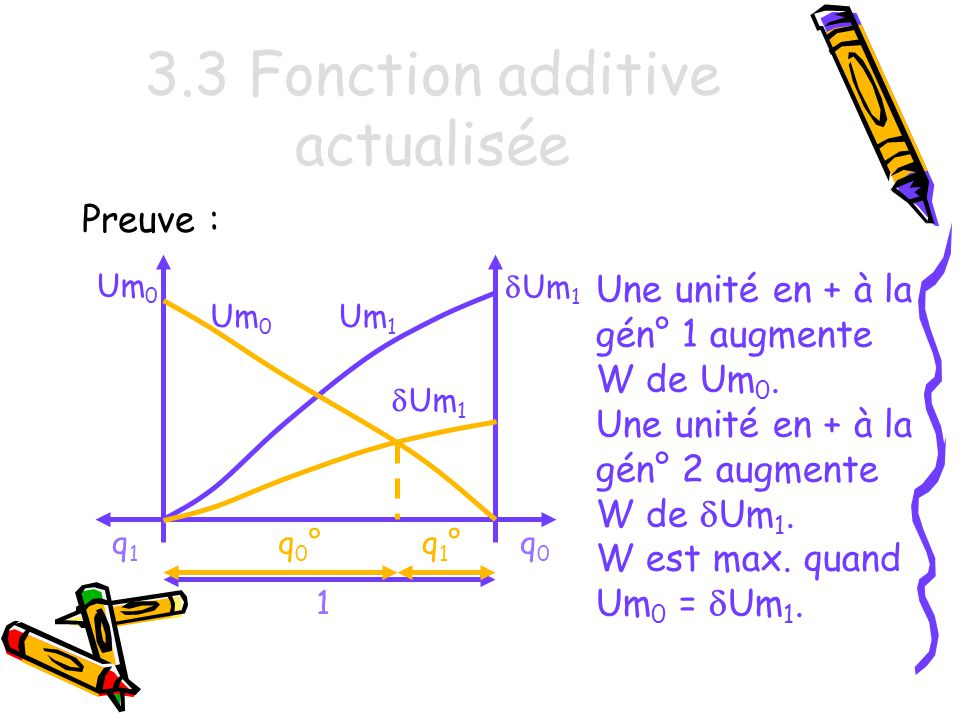 3.3 Fonction additive actualisée