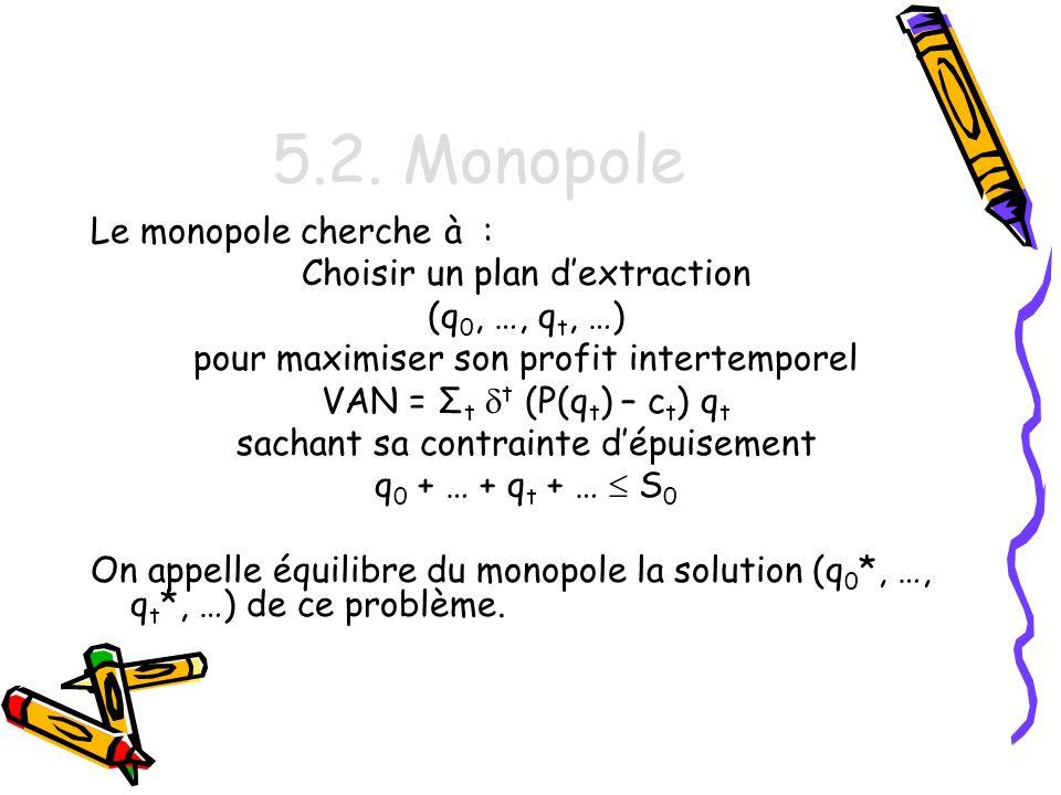 5.2. Monopole Le monopole cherche à : Choisir un plan d'extraction