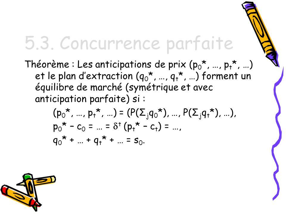 5.3. Concurrence parfaite