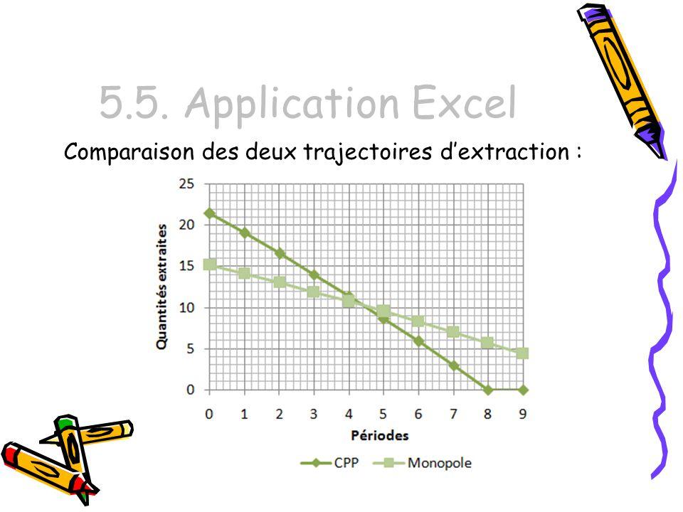 5.5. Application Excel Comparaison des deux trajectoires d'extraction :