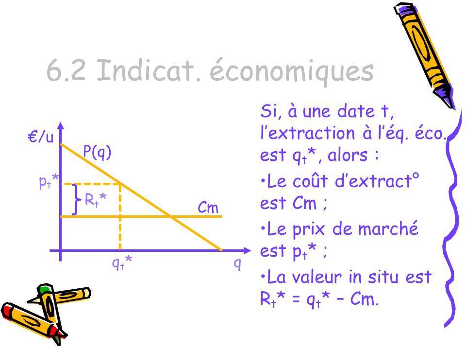 6.2 Indicat. économiques Si, à une date t, l'extraction à l'éq. éco. est qt*, alors : Le coût d'extract° est Cm ;