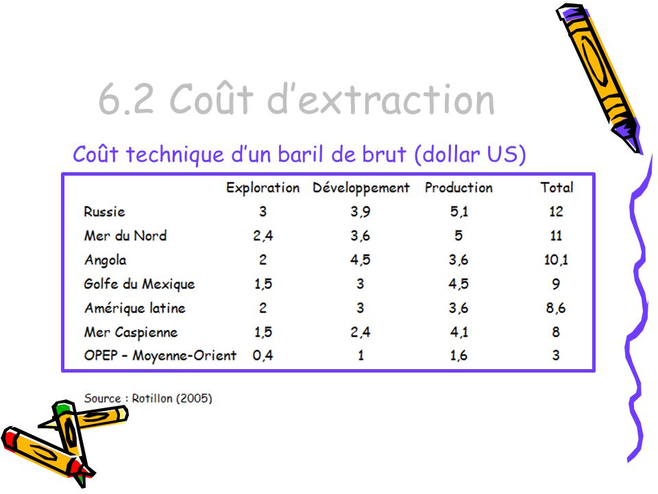 6.2 Coût d'extraction Coût technique d'un baril de brut (dollar US)