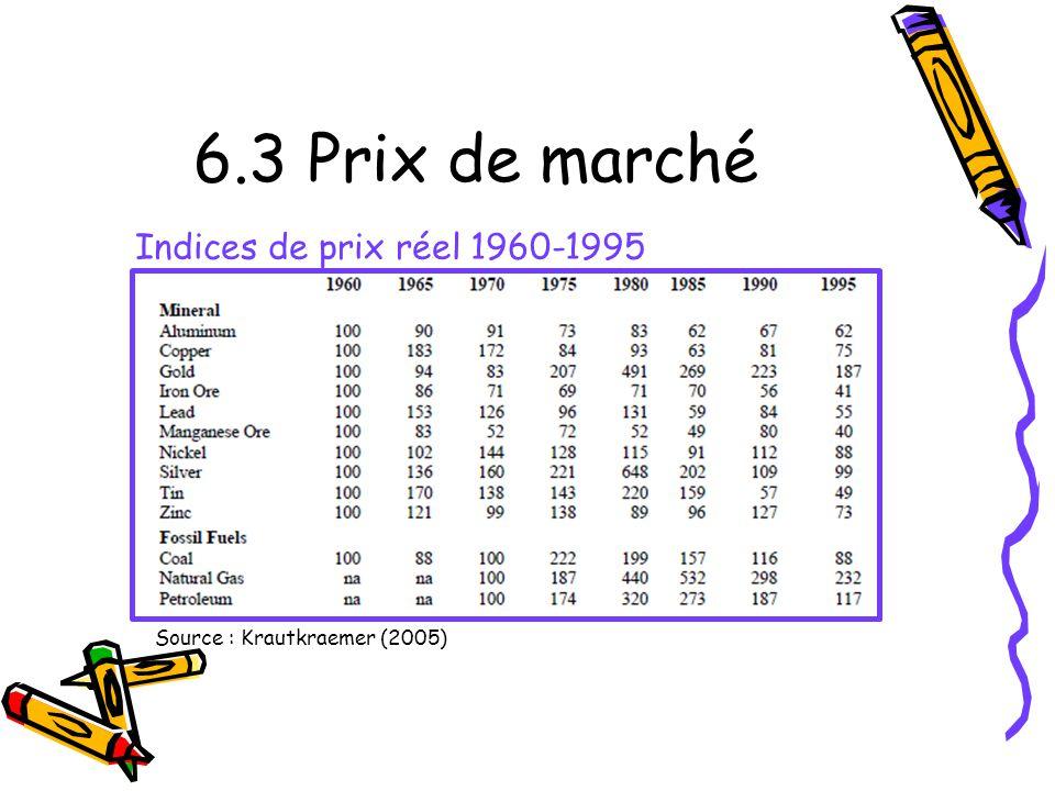 6.3 Prix de marché Indices de prix réel 1960-1995