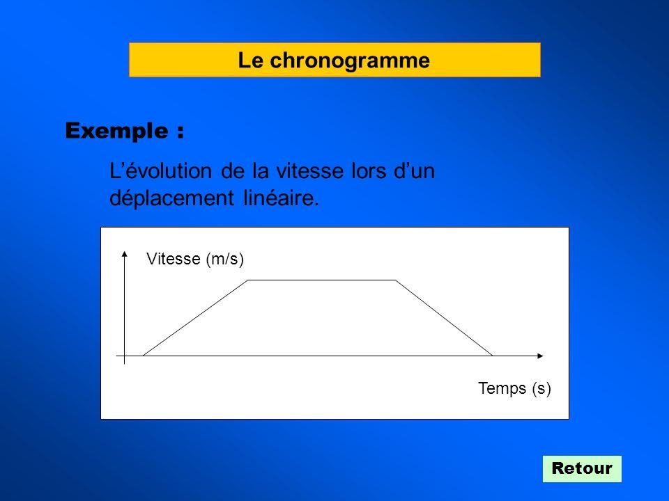 L'évolution de la vitesse lors d'un déplacement linéaire.