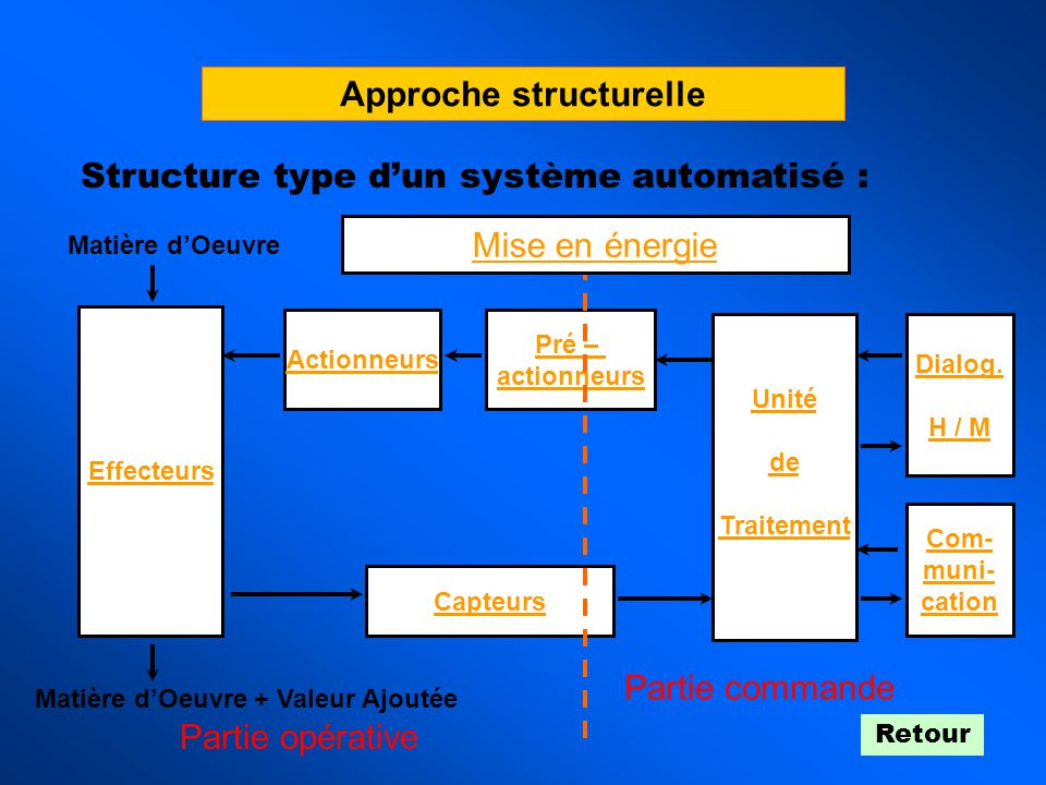 Approche structurelle