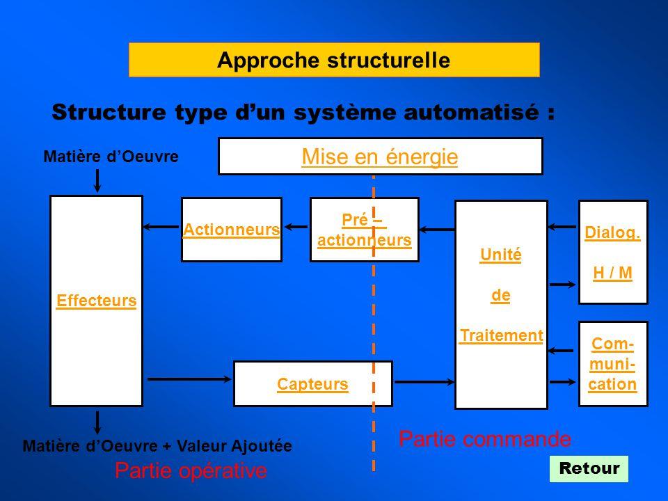 Approche structurelle