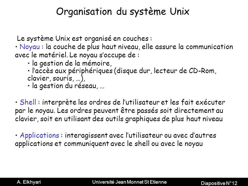 Organisation du système Unix