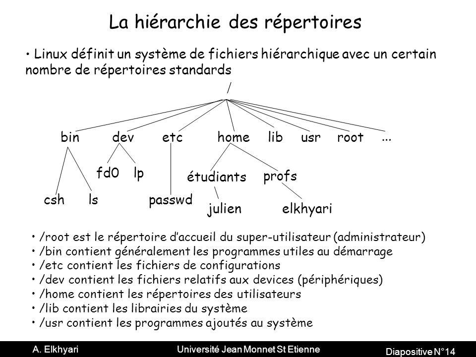 La hiérarchie des répertoires