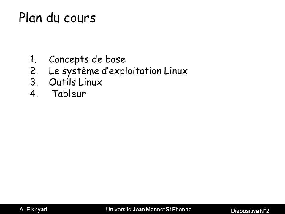 Plan du cours Concepts de base Le système d'exploitation Linux