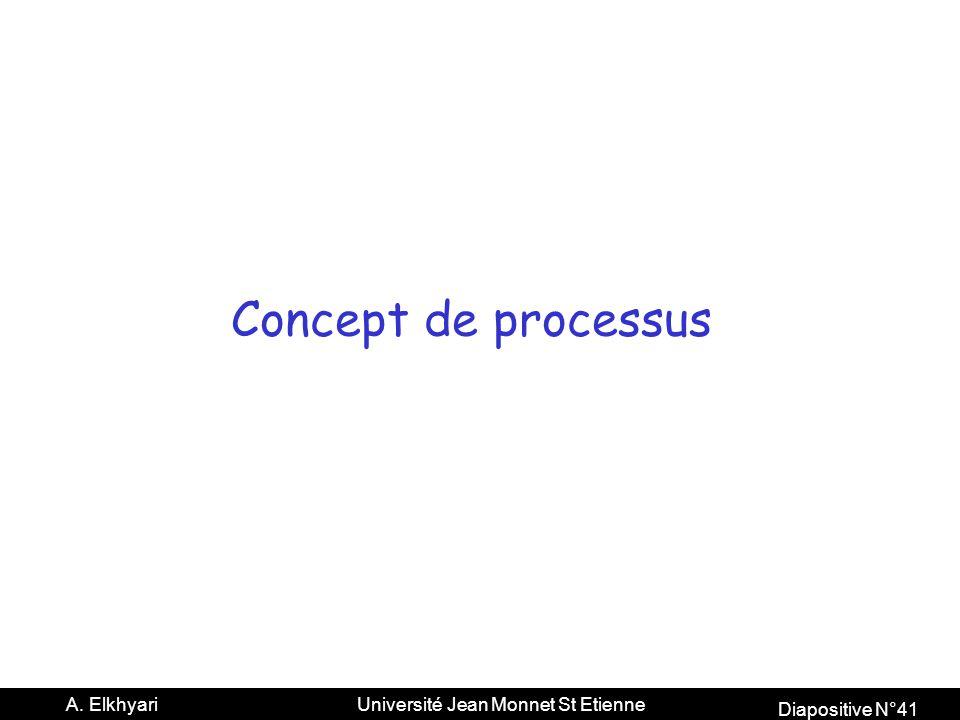Concept de processus
