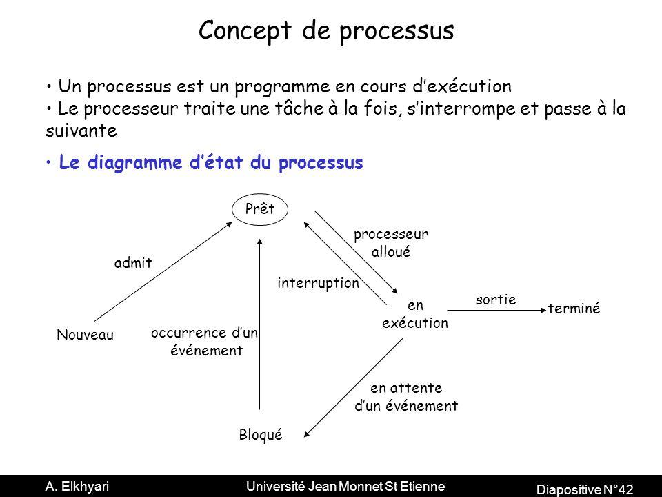 Concept de processus Un processus est un programme en cours d'exécution. Le processeur traite une tâche à la fois, s'interrompe et passe à la.